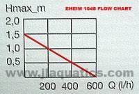 Eheim 1260 Flow Chart Microbubble Advice