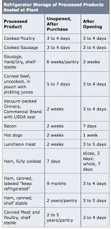 Canned Food Expiration Dates Chart Is Nutrisystem Food Good After Expiration Date Nutrisystem