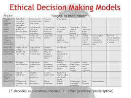 Ethical Decision Making Models Moral Reasoning And Decision Making Ppt Video Online Download