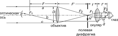 Реферат Устройство назначение принцип работы типы и история  tелескоп принято характеризовать угловым увеличением γ В отличие от микроскопа предметы наблюдаемые в телескоп всегда удалены от наблюдателя Назначение