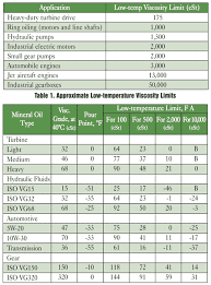 Turbine Oil Viscosity Chart Low Temperature And Viscosity Limits