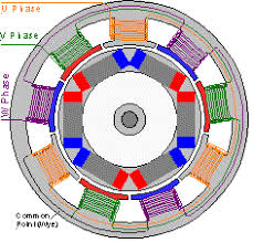 operation of a synchronous motor