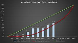 Tame Your Sales Forecasts With The Amazing Banana Chart