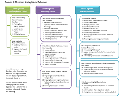 Instructional Strategies Lessons Tes Teach