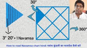 Rahu In 7th House In D9 Chart Navamsa D 9 Chart Analysis In Spouse Prediction Example