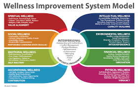 workplace wellness improvement program interpersonal wellness employee interpersonal skills coaching plans