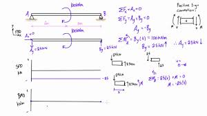 shear force example. shear force and bending moment diagrams example #4: applied