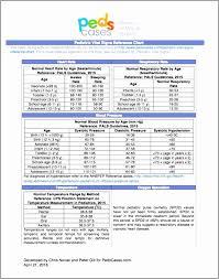 Normal Peak Flow Chart Pediatrics Peak Flow Chart Excel Bedowntowndaytona Com