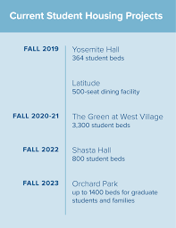 Sfsu Housing Cost Chart Building Community Housing More Students Than Ever