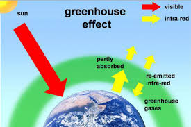 green house effect greenhouse effect lesson 0184 tqa explorer