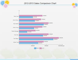 Sales Chart Template Sales Comparison Chart Examples And Templates