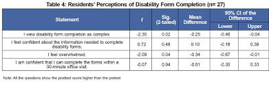 Completing Disability Forms Efficiently And Accurately Curriculum