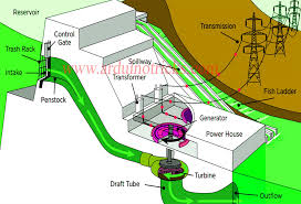 Hydroelectric Power Stations Arduino Tricks In 2019
