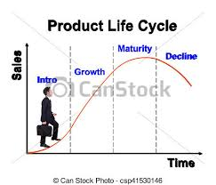 Plc Chart Business Man Stepping Forward On Product Life Cycle Chart Plc
