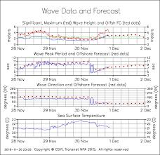 Durban Surf Reports Wavescape Ocean Watch