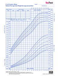 Pediatric Growth Chart 2 Year Old Growth Chart Calculator Bedowntowndaytona Com