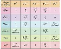 Sohcahtoa Chart Printable Trigonometry Charts And Trigonometric Ratio Tables