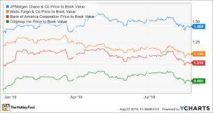 Better Buy Bank Of America Vs Jpmorgan Chase The Motley Fool