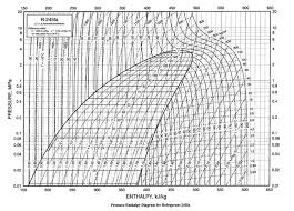 Pressure Enthalpy Chart For R12 15 Always Up To Date Pressure Enthalpy Chart For R12
