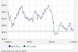 Dbx January 2020 Options Begin Trading Nasdaq