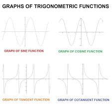 Graphs Of Trigonometric Functions Sine Cosine Tangent Etc