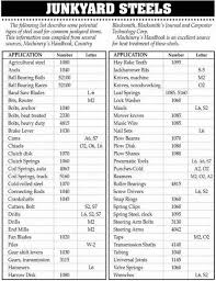 Junkyard Steel Chart Bedowntowndaytona Com