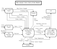 create system modelmicrowave oven data flow model diagram png