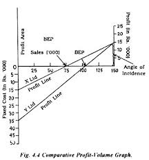 Profit Volume P V Graph Meaning And Method