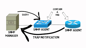 What Is Snmp Network Management Protocol Seminar Report Pdf