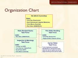 Applied Materials Organization Chart Liaison Report September Ppt Download