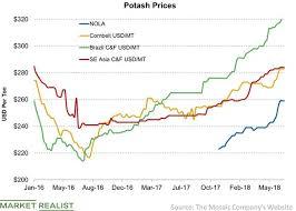 Potash Price Update For Week Ended July 13 Market Realist
