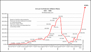 Annual Inflation Rate Chart Confederate Inflation Rates 1861 1865