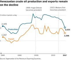 Venezuelas Crisis In 5 Charts The Washington Post
