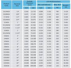 Plastic Pipe Schedule Chart Schedule 40 Wall Thickness Chart