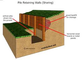 ideas of wood retaining walls pictures