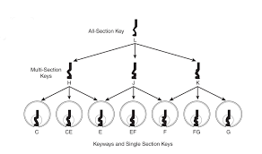 Schlage Classic Keyways And Single Section Keys Diagram Mr