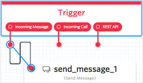 How Do You Forward A Text Forward Incoming Sms Messages With Twilio Studio Twilio Support