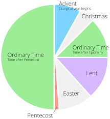 What Is The Lectionary Christian Church Disciples Of Christ