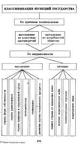 Рефераты по теории государства и права Страница  Понятие сущность и назначение государства