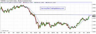 Eur Usd Currency Pair Daily Chart Trading Foreign
