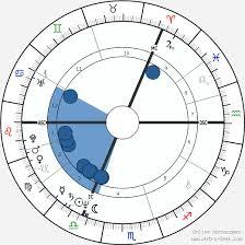 Sting Natal Chart Sting Birth Chart Horoscope Date Of Birth Astro