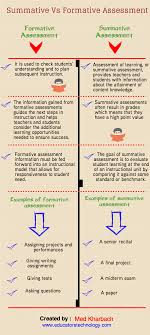 A Visual Chart On Summative Vs Formative Assessment