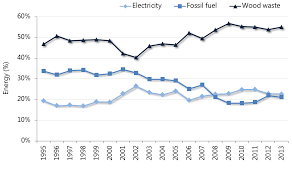 Forest Sectors Use Of Fossil Fuels Ontario Ca