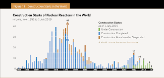 Bechtel Chart Of The Nuclides The World Nuclear Industry Status Report 2019 Html