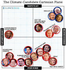 Democratic Candidate Comparison Chart This Chart Shows Where All The Candidates Stand On The