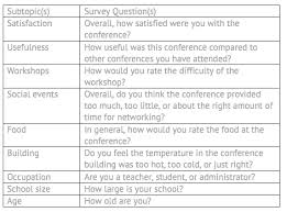 post event survey questions template post event survey sample questions