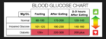 Blood Sugar Immediately After Eating Chart Blood Glucose Chart Normal Blood Sugar Level Blood Sugar