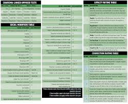 sr5 character sheet tg traditional games