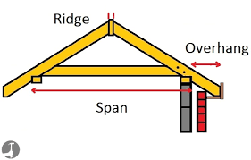 how to calculate rafter lengths for