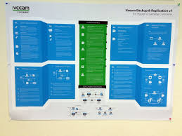 posters for office. Poster: Veeam Backup \u0026 Replication For Hyper-V \u2013 General Overview Posters Office I